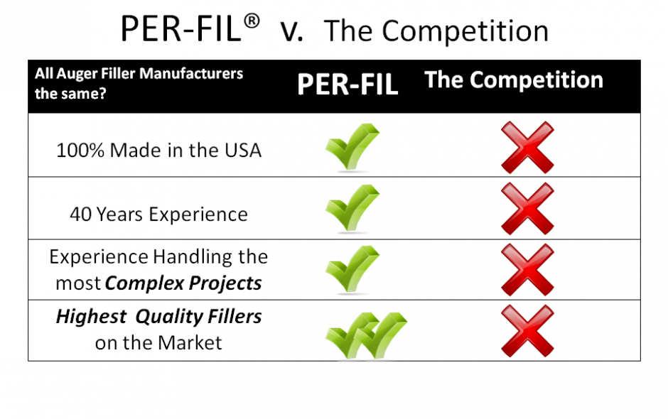 PER-FIL versus Competition
